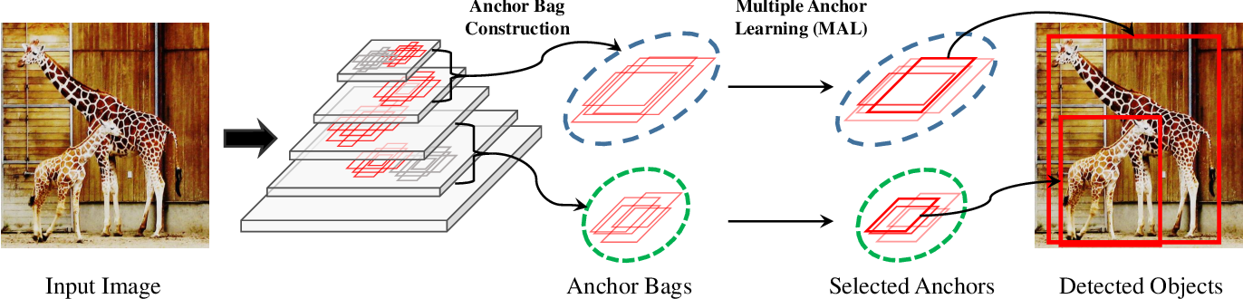 Figure 3 for Multiple Anchor Learning for Visual Object Detection