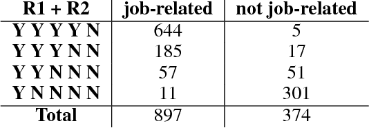 Figure 4 for Twitter Job/Employment Corpus: A Dataset of Job-Related Discourse Built with Humans in the Loop