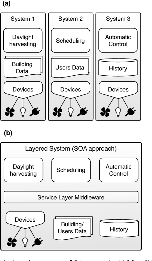 Service oriented development of building energy management systems figure 1 malvernweather Choice Image
