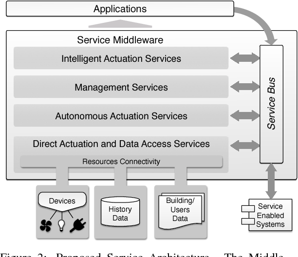 Service oriented development of building energy management systems figure 2 malvernweather Gallery