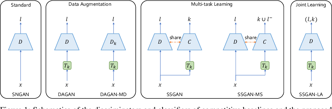 Figure 1 for Self-supervised GANs with Label Augmentation