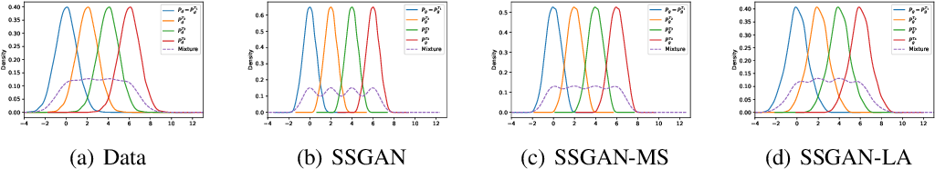 Figure 3 for Self-supervised GANs with Label Augmentation