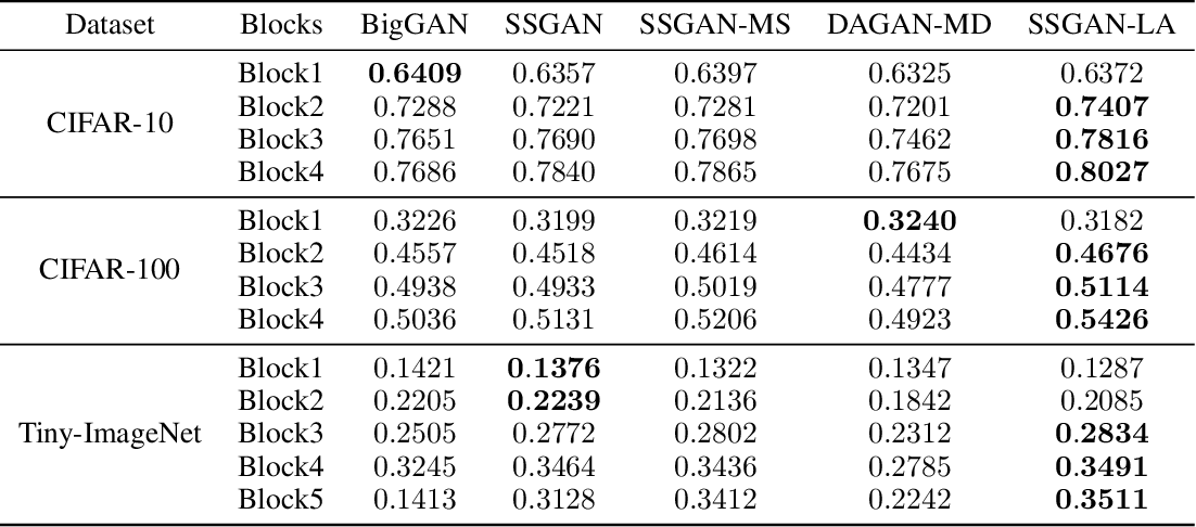 Figure 4 for Self-supervised GANs with Label Augmentation