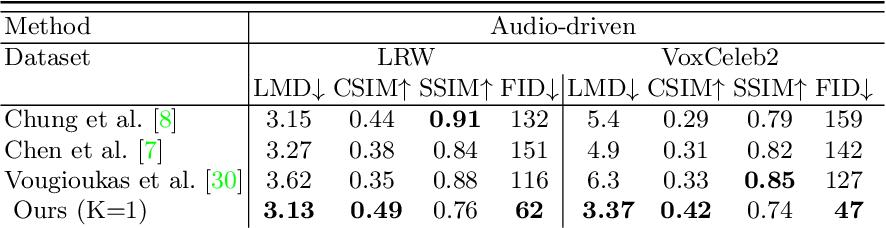 Figure 2 for Talking-head Generation with Rhythmic Head Motion
