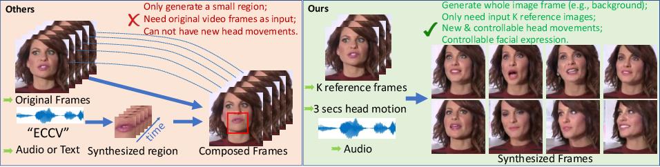 Figure 1 for Talking-head Generation with Rhythmic Head Motion