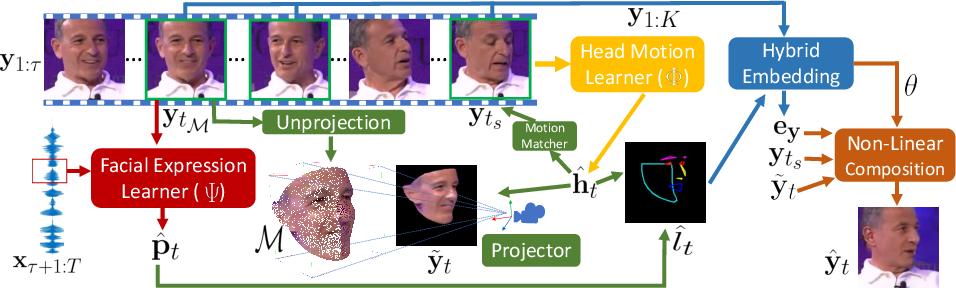 Figure 3 for Talking-head Generation with Rhythmic Head Motion