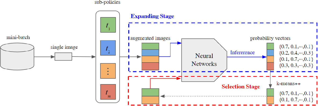 Figure 1 for DivAug: Plug-in Automated Data Augmentation with Explicit Diversity Maximization