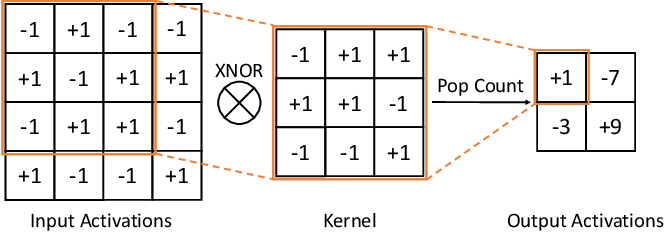 Figure 3 for FracBNN: Accurate and FPGA-Efficient Binary Neural Networks with Fractional Activations