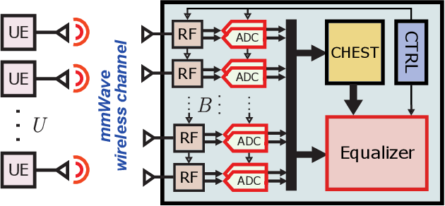 Figure 1 for Resolution-Adaptive All-Digital Spatial Equalization for mmWave Massive MU-MIMO
