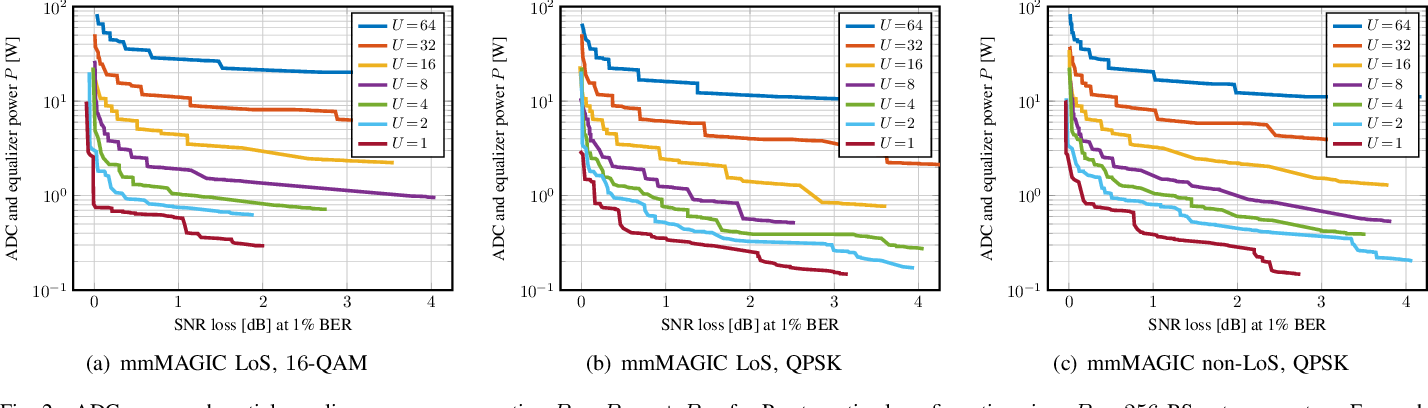 Figure 2 for Resolution-Adaptive All-Digital Spatial Equalization for mmWave Massive MU-MIMO