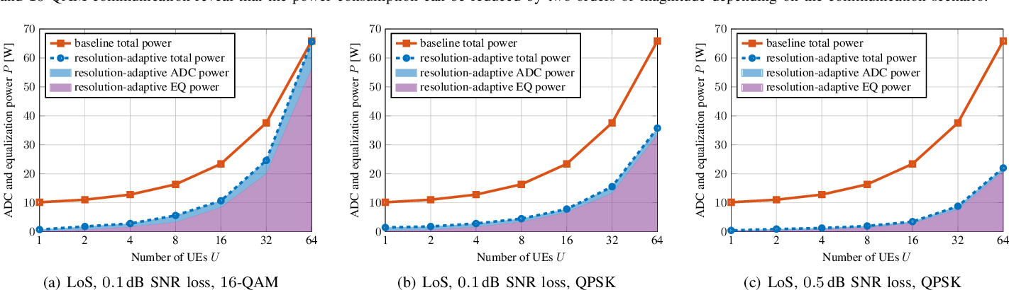 Figure 3 for Resolution-Adaptive All-Digital Spatial Equalization for mmWave Massive MU-MIMO