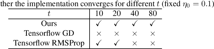Figure 1 for Guarantees for Tuning the Step Size using a Learning-to-Learn Approach