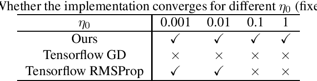 Figure 3 for Guarantees for Tuning the Step Size using a Learning-to-Learn Approach