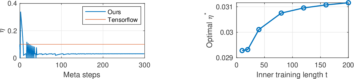 Figure 2 for Guarantees for Tuning the Step Size using a Learning-to-Learn Approach