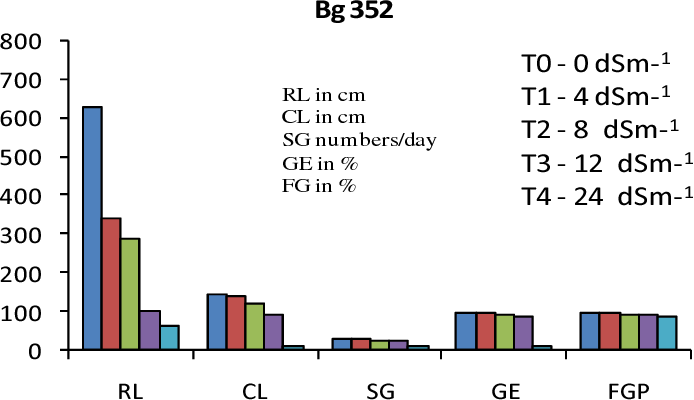 Figure 9 from Clustering of Rice (Oryza sativa L ) Varieties