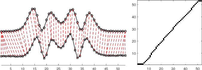Figure 2 for Pattern Localization in Time Series through Signal-To-Model Alignment in Latent Space