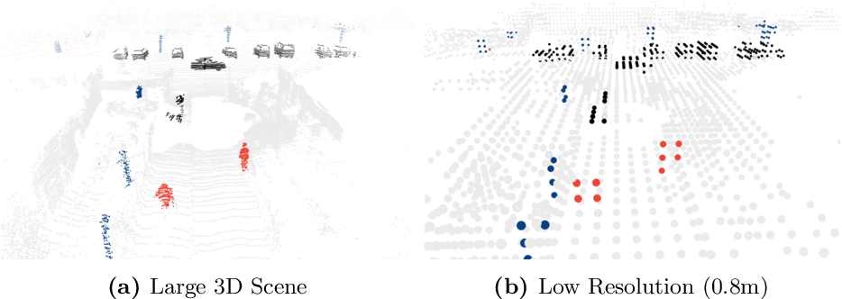 Figure 1 for Searching Efficient 3D Architectures with Sparse Point-Voxel Convolution