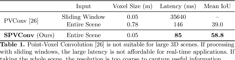 Figure 2 for Searching Efficient 3D Architectures with Sparse Point-Voxel Convolution