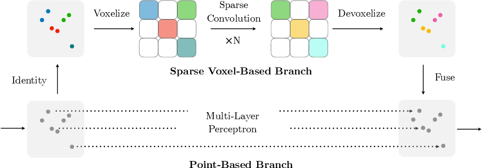 Figure 3 for Searching Efficient 3D Architectures with Sparse Point-Voxel Convolution
