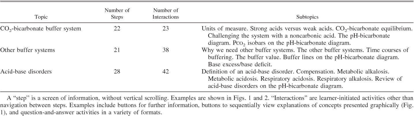 Interactive Computer Assisted Instruction In Acid Base Physiology