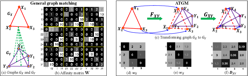 Figure 1 for Adaptively Transforming Graph Matching