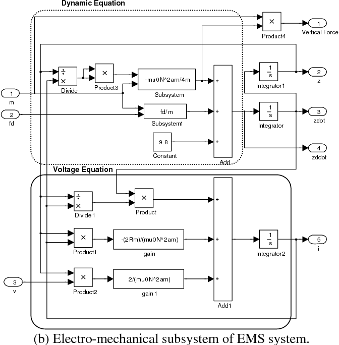 PDF] Development of Low Cost MAGLEV Vehicle for Semiconductor