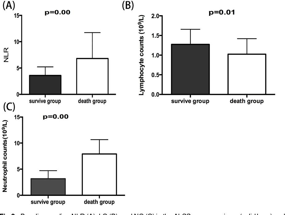 PDF] Neutrophil–lymphocyte ratio predicts short term