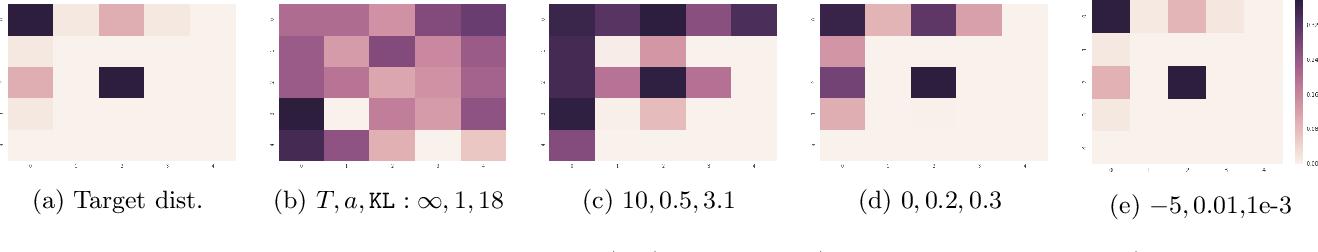 Figure 1 for Variational Rejection Sampling
