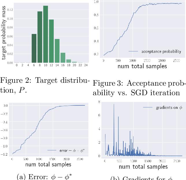 Figure 3 for Variational Rejection Sampling