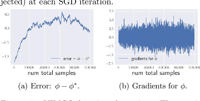 Figure 4 for Variational Rejection Sampling
