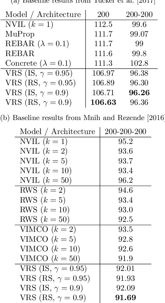 Figure 2 for Variational Rejection Sampling
