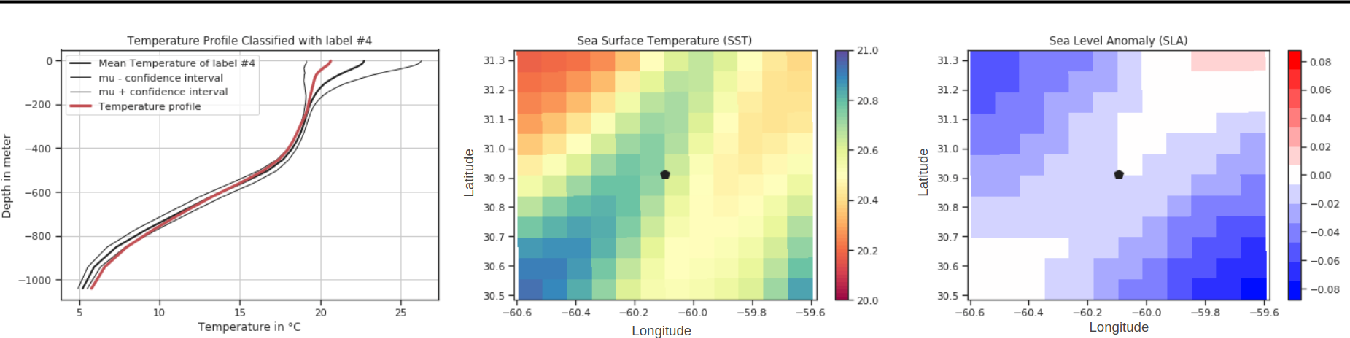 Figure 1 for Coupling Oceanic Observation Systems to Study Mesoscale Ocean Dynamics