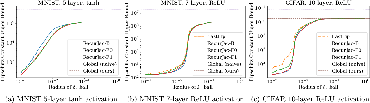 Figure 4 for RecurJac: An Efficient Recursive Algorithm for Bounding Jacobian Matrix of Neural Networks and Its Applications