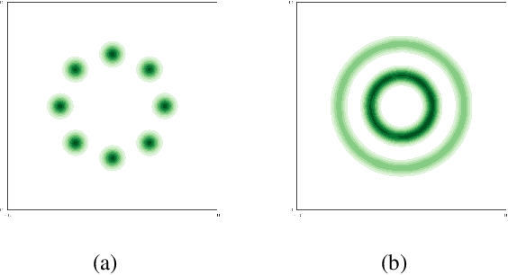 Figure 2 for Deep Generative Learning via Variational Gradient Flow