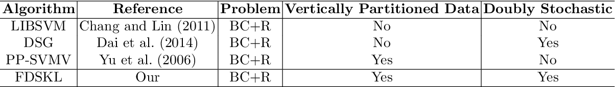Figure 4 for Federated Doubly Stochastic Kernel Learning for Vertically Partitioned Data