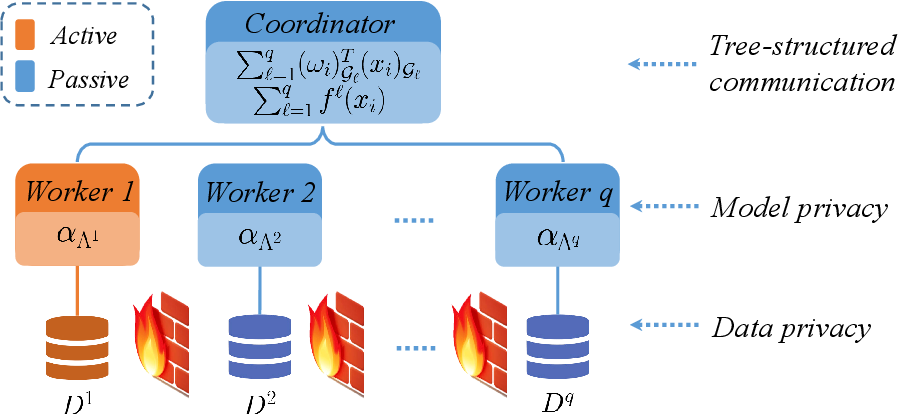 Figure 2 for Federated Doubly Stochastic Kernel Learning for Vertically Partitioned Data
