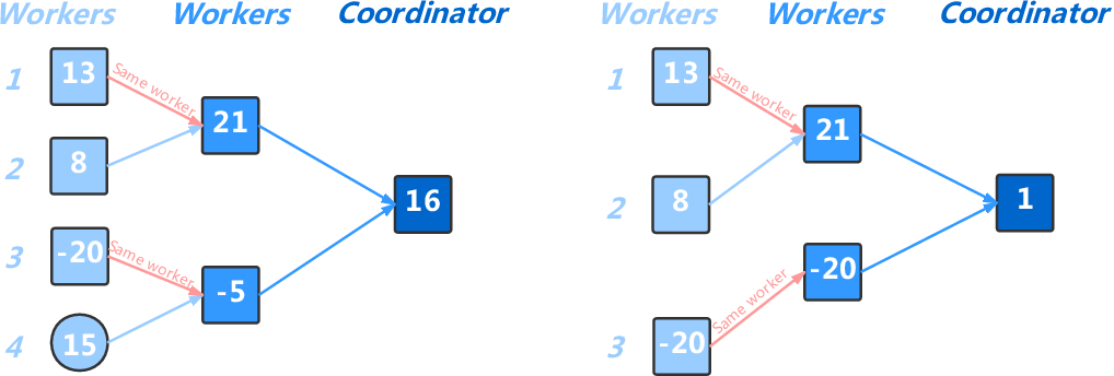 Figure 3 for Federated Doubly Stochastic Kernel Learning for Vertically Partitioned Data