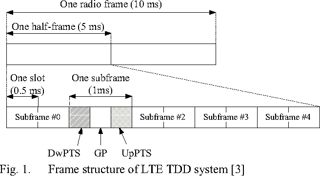 An implementation of downlink asynchronous HARQ for LTE TDD system ...