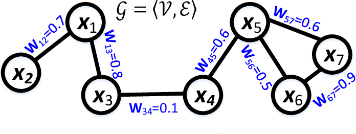 Figure 2 for A Regularization Approach for Instance-Based Superset Label Learning