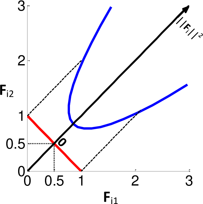 Figure 3 for A Regularization Approach for Instance-Based Superset Label Learning