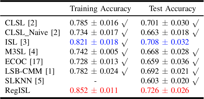 Figure 4 for A Regularization Approach for Instance-Based Superset Label Learning