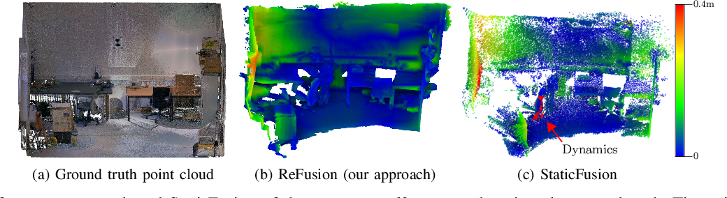 Figure 2 for ReFusion: 3D Reconstruction in Dynamic Environments for RGB-D Cameras Exploiting Residuals