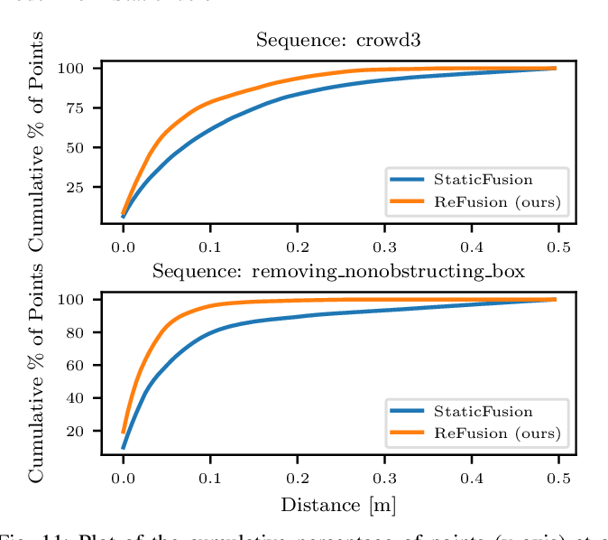 Figure 3 for ReFusion: 3D Reconstruction in Dynamic Environments for RGB-D Cameras Exploiting Residuals