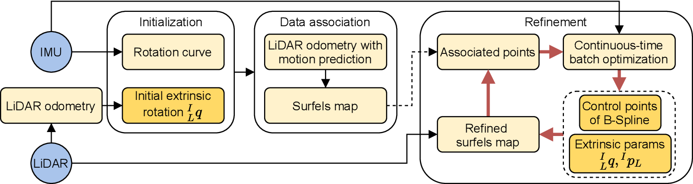Figure 2 for Targetless Calibration of LiDAR-IMU System Based on Continuous-time Batch Estimation