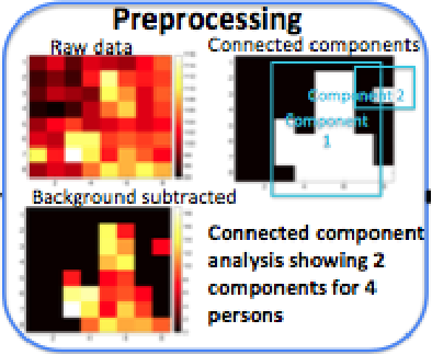 Figure 2 for Tracking Motion and Proxemics using Thermal-sensor Array