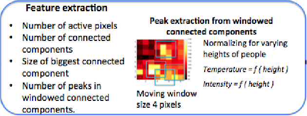 Figure 3 for Tracking Motion and Proxemics using Thermal-sensor Array