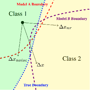 Figure 3 for Adversarial Example Decomposition