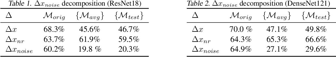 Figure 2 for Adversarial Example Decomposition