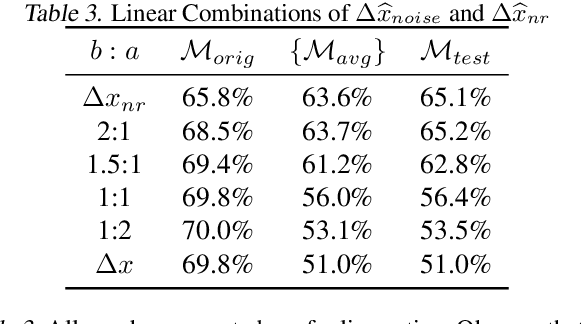 Figure 4 for Adversarial Example Decomposition