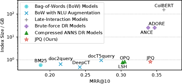 Figure 1 for Jointly Optimizing Query Encoder and Product Quantization to Improve Retrieval Performance